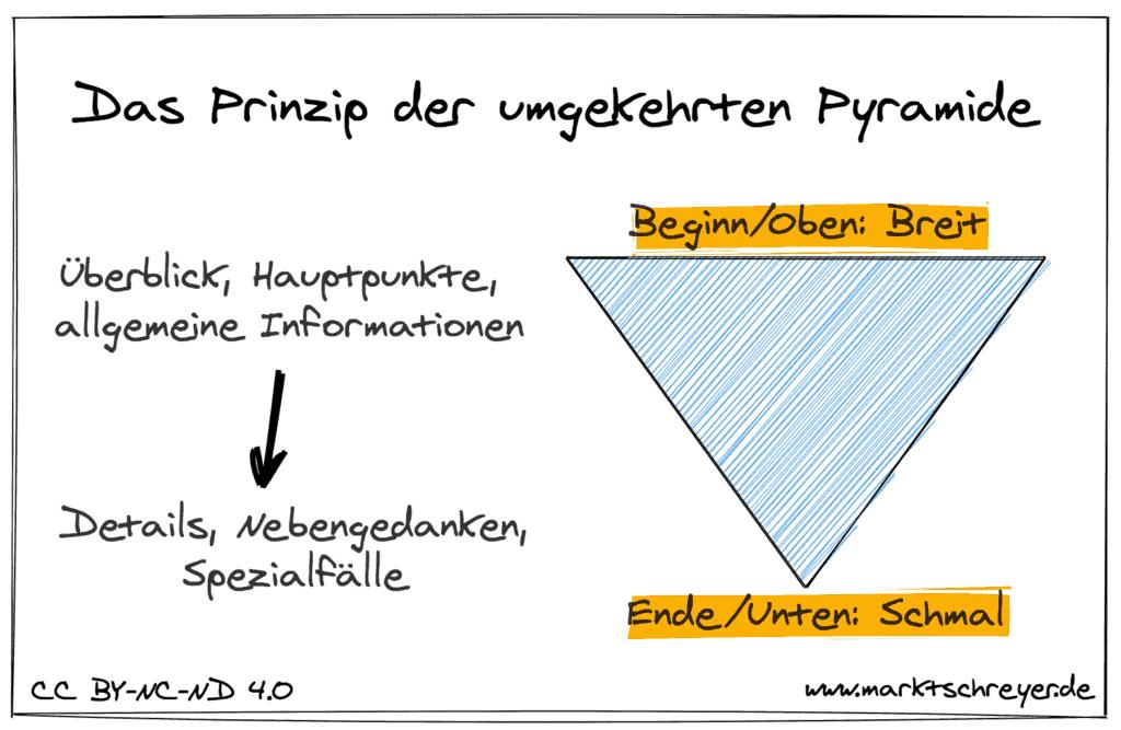 Das Prinzip der umgekehrten Pyramide für Blog-Artikel