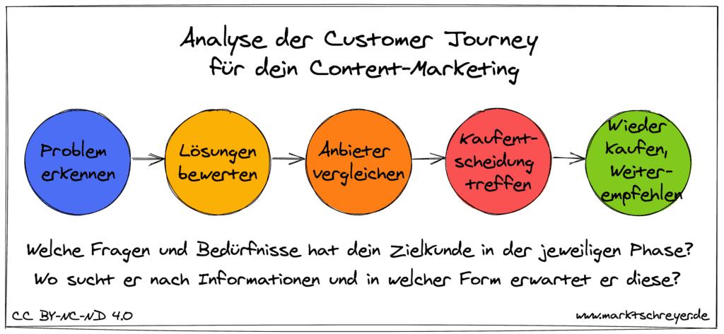 Analysiere die Customer Journey deiner Zielkunden
