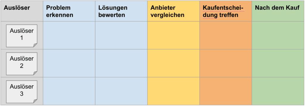 Customer Journey Map Tabelle