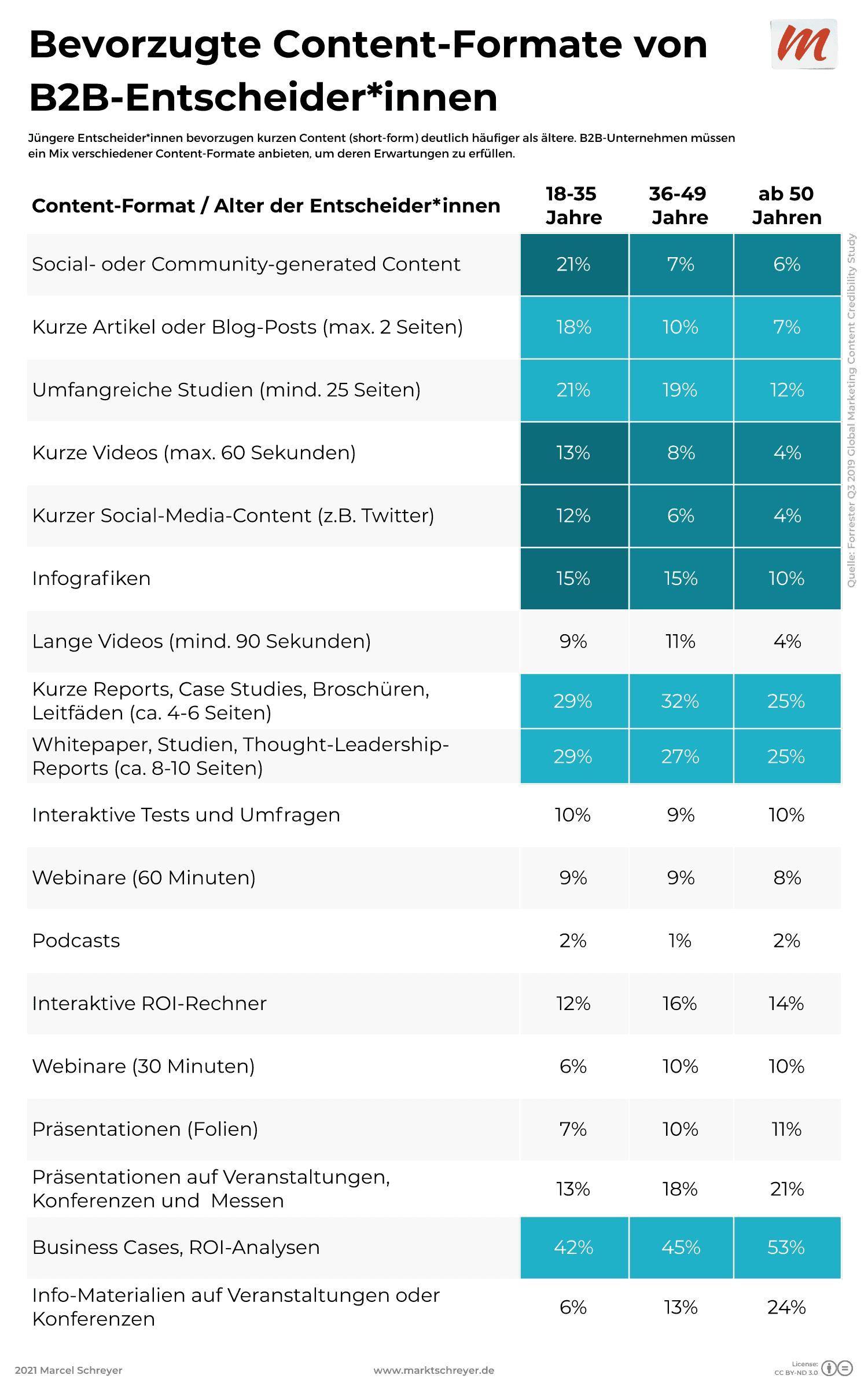 Bevorzugte Content-Formate von B2B-Entscheider*innen